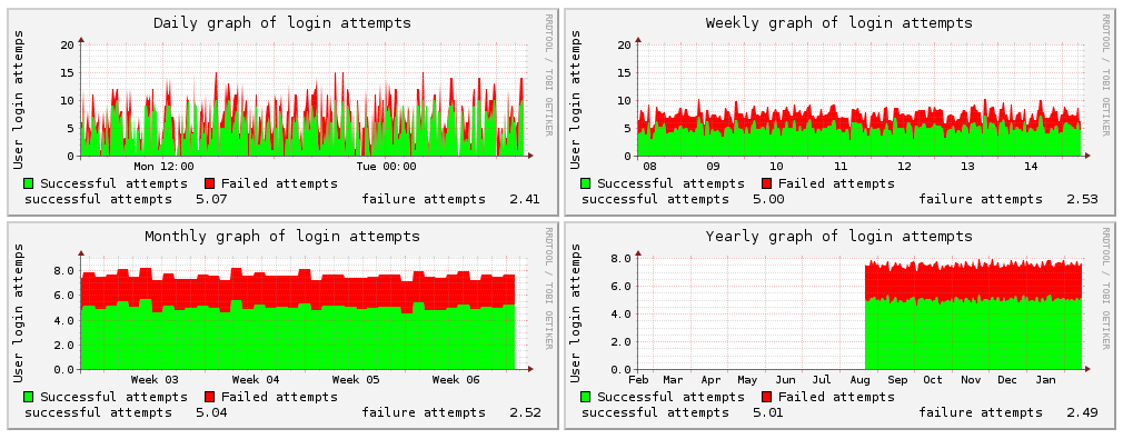 Screenshot of RRD graphs