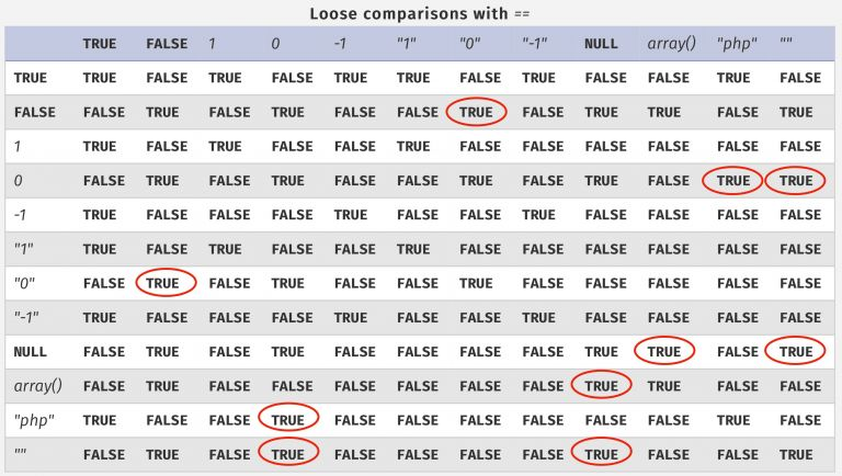 Table summarizing loose comparisons in PHP