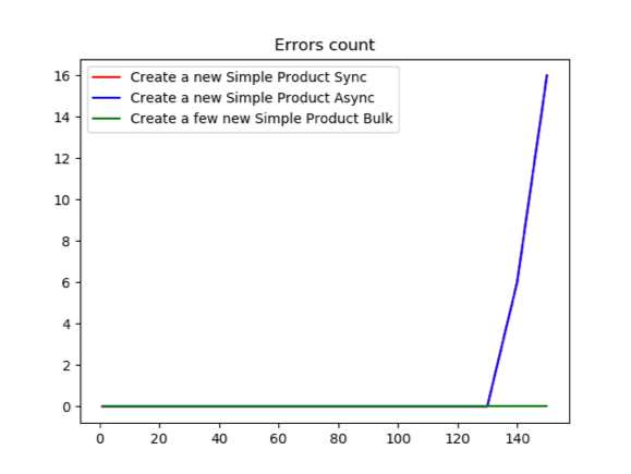 Errors count comparing sync vs async approaches.