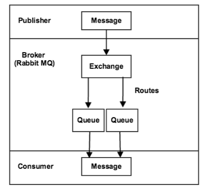 Publisher-Consumer flow